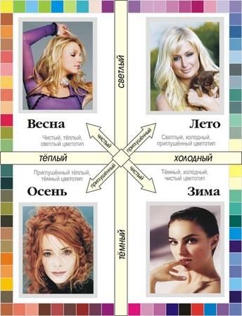 Как узнать свой цветотип фото